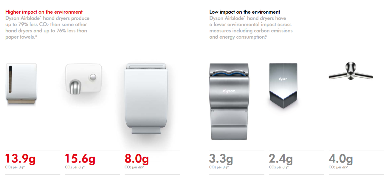 Dyson-Airblade-Brochure-Hand-Dryer-CO2-Low-Impact-Environment